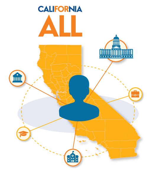 California For All infographic of state student services and supports ecosystem